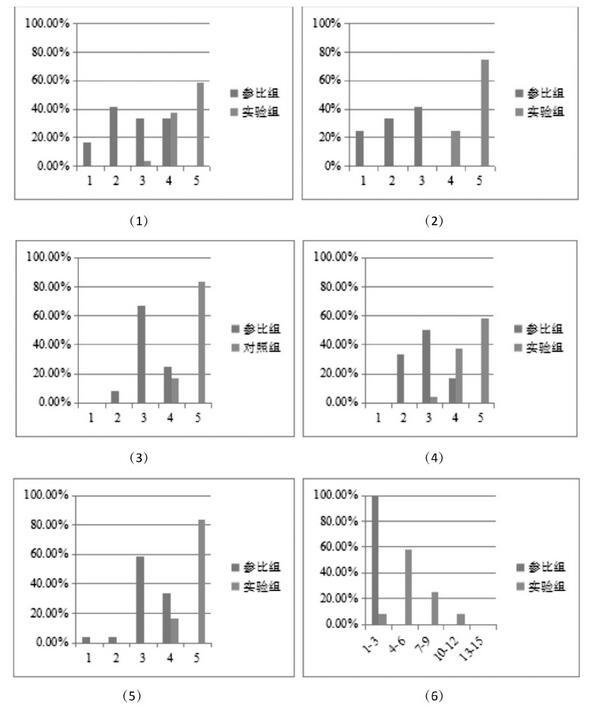 图2 问卷调研结果统计图