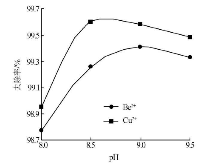图2 pH对絮凝效果的影响