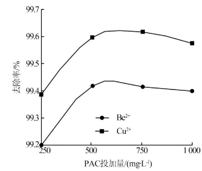 图3 PAC投加量对絮凝效果影响