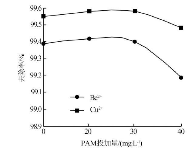 图4 PAM投加量对PAC、PAM组合絮凝效果的影响