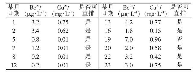 表1 铍铜生产线某月污水检测数据