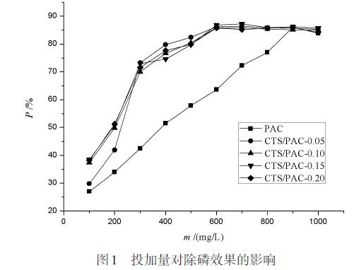 图1 投加量对除磷效果的影响