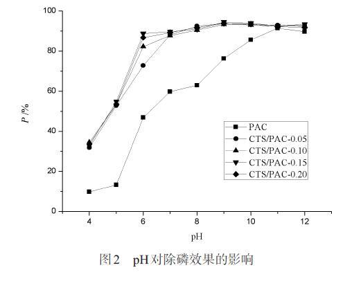 图2 pH对除磷效果的影响